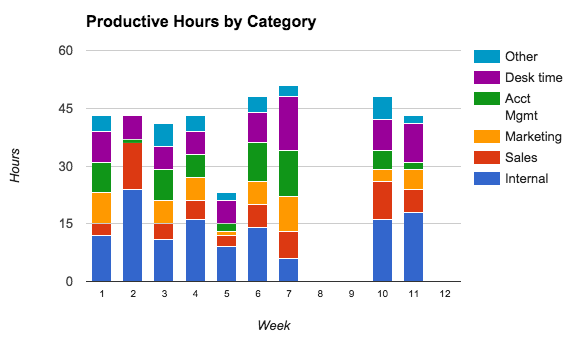 bar graph of productive hours by category