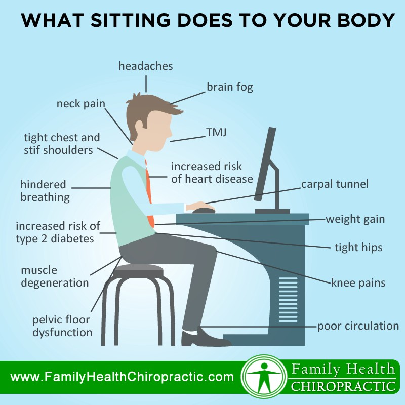 What Sitting All Day Does To Your Body And How Reverse The Harmful Effects