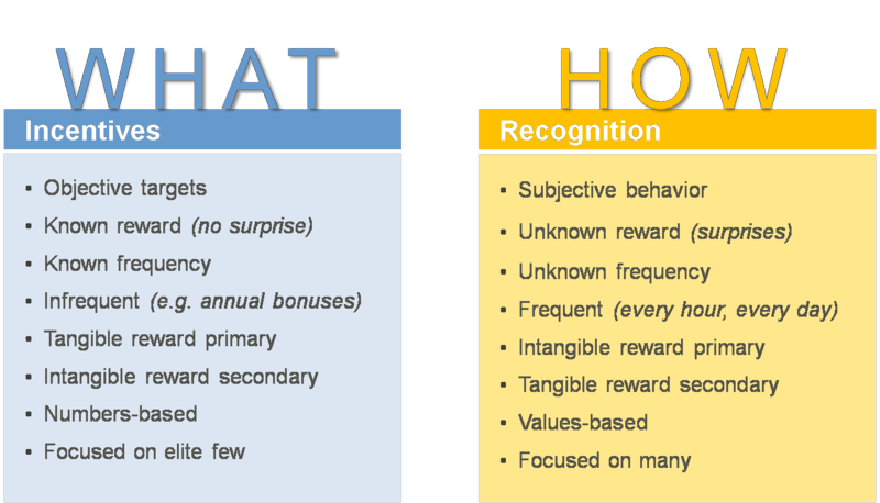 many executives and managers consider incentives and recognition the same but its not really even though they are all the ways to motivate employees to