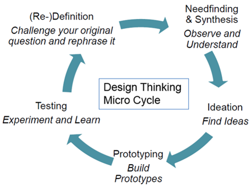 the Design Thinking process cycle