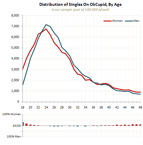 The Case For An Older Woman The OkCupid Blog The bar chart here shows how the woman to man ratio changes over time  As you can see  it     s basically flat  In a better world  this would imply that older