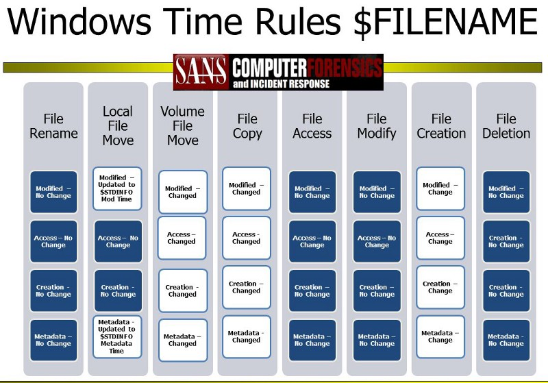 MAC(b) times in Windows forensic analysis | So Long, and