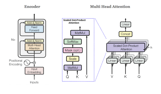encoder and multi head attention