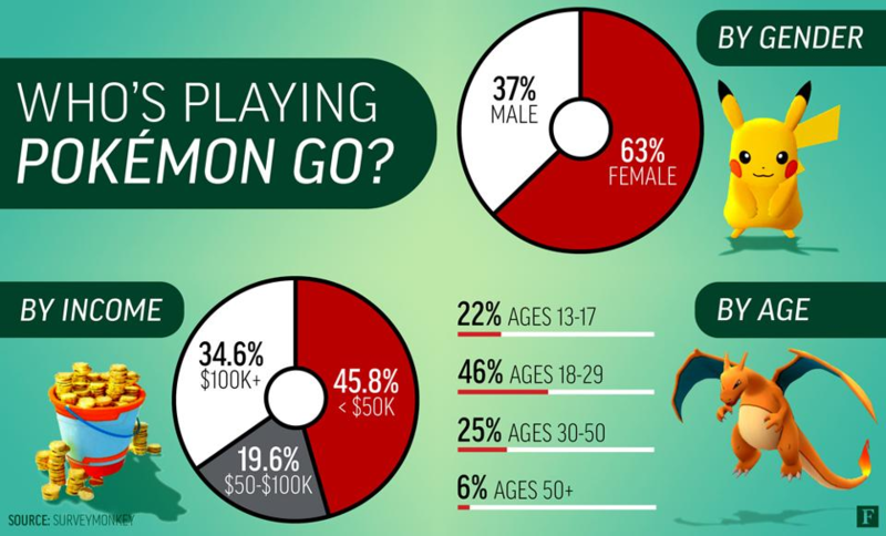pokémon go demographics the evolving player mix of a smash hit game