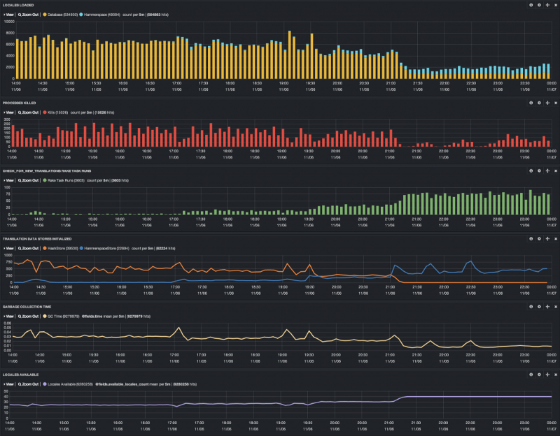 Key Metrics During Hammerspace Rollout