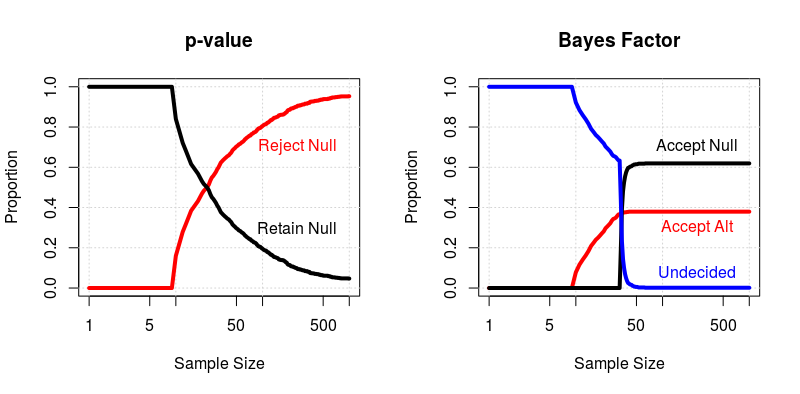 Courtesy: <http://areshenk-research-notes.com/bayes-factors-and-stopping-rules/>