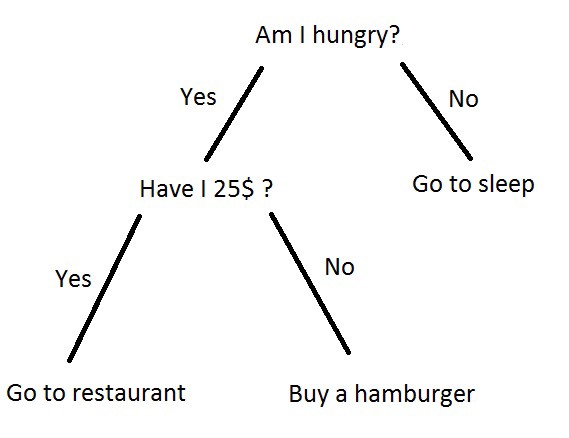 Image result for decision tree