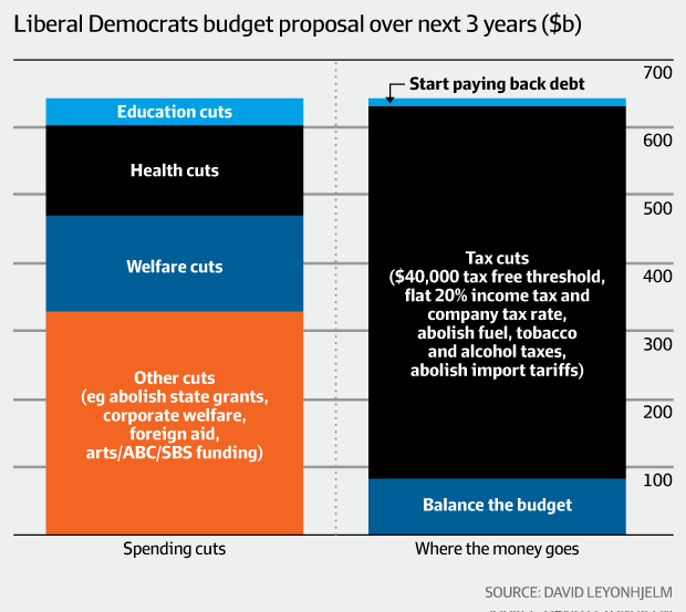 Leyonhjelm: Start the budget from scratch – Liberal ...
