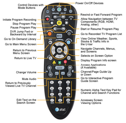 How A Remote Control With Just One Button Could Make Your
