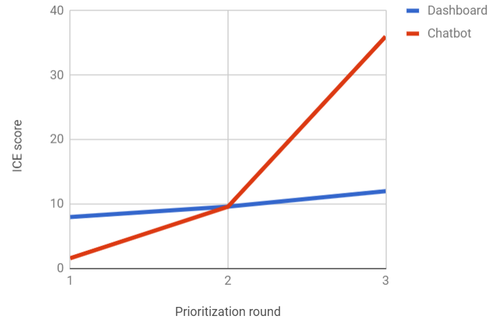 ICE scores of the two product ideas after prioritization round 3