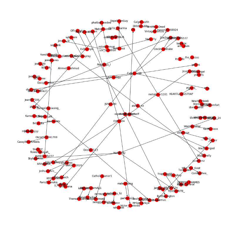 Network Analysis Gang Violence