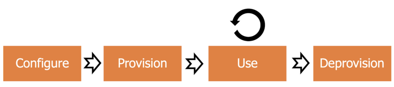 Typical Lifecycle of Kubernetes Secrets