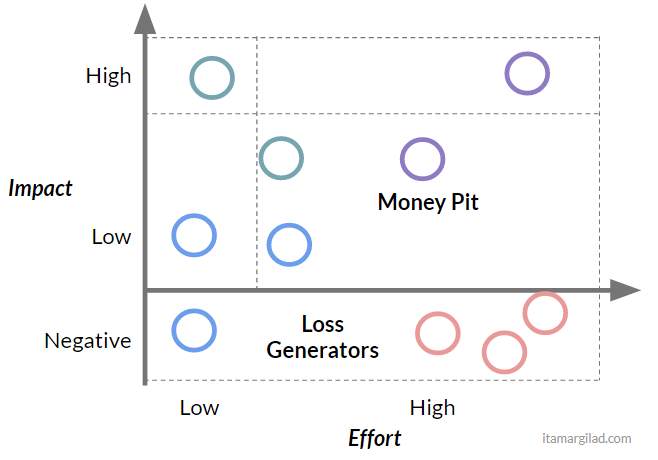 Choosing the wrong ideas with the impact effort matrix