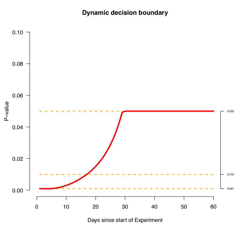 Figure 6 - An example of a dynamic p-value curve