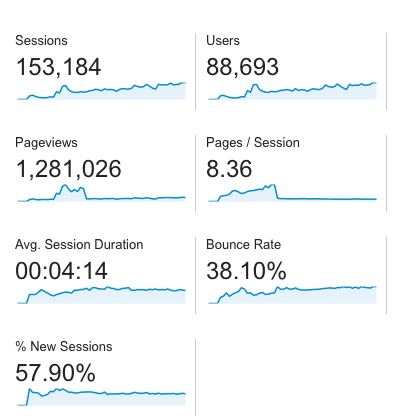sessions-pageviews-users-bounce