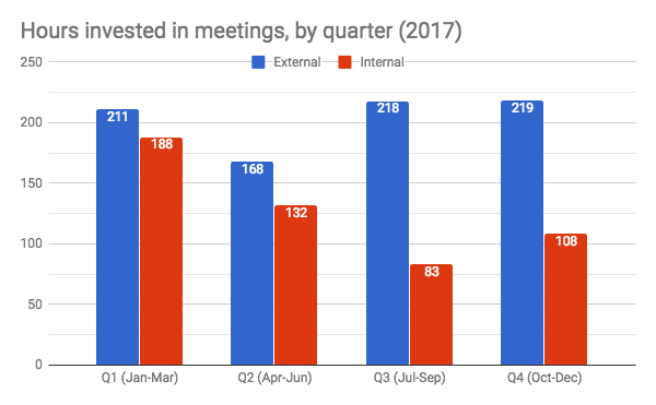 Hours spent in meetings in 2017