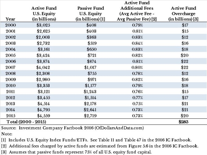 active-fund-overcharge-by-year