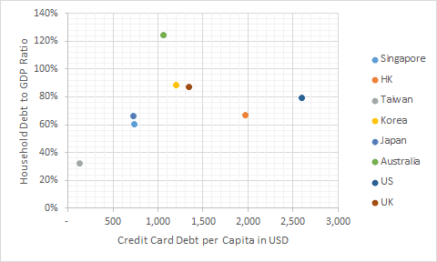 Credit Card Usage Behavior in Developed Countries in Asia: Singapore the 2nd Lowest In Unpaid Credit Card Debt
