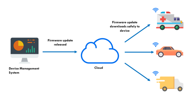 Over-The-Air Firmware: The Critical Driver of IoT Success