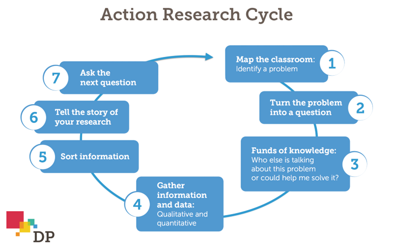 Classroom Action Research Design ~ Teachers as researchers the synapse medium
