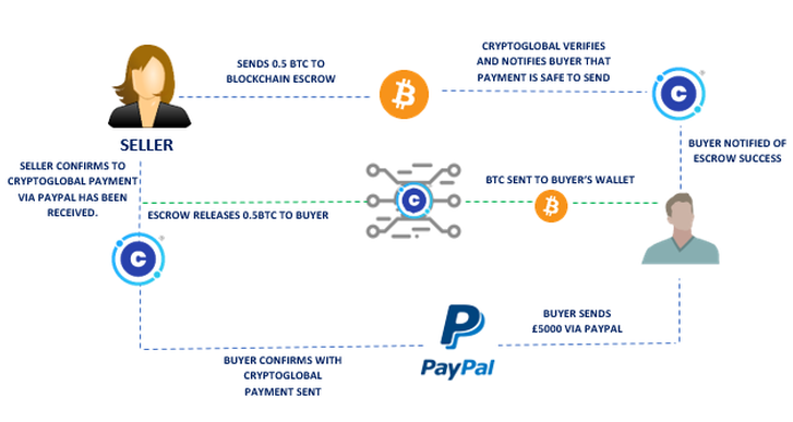 Image result for cryptoglobal p2p