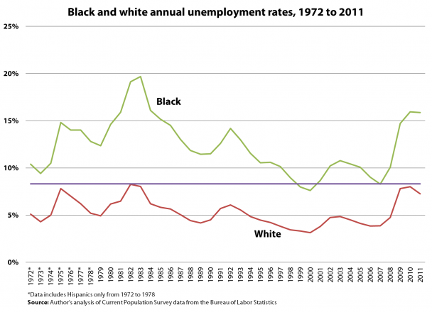 The African-American Unemployment Crisis Continues ...