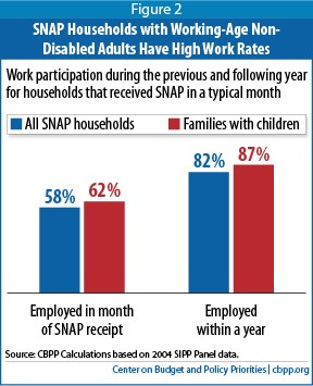 americans' growing dependency on food stamps Yet myths claiming that a rise in government spending is directly related to a growing personal dependence on  culture of dependency is  and food stamps,.