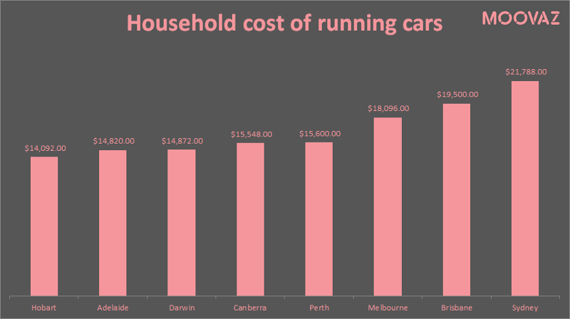 Comparison Chart of Household Cost of Running Cars in Australian Cities