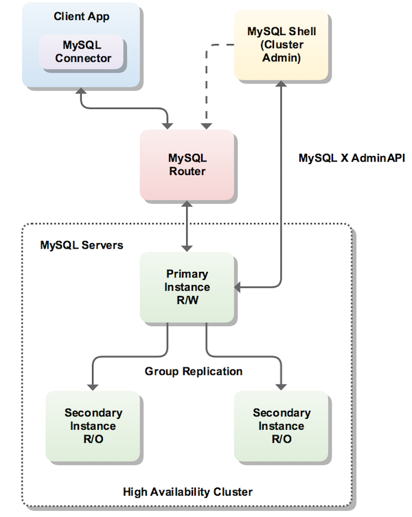 Introducing the Oracle MySQL Operator for Kubernetes