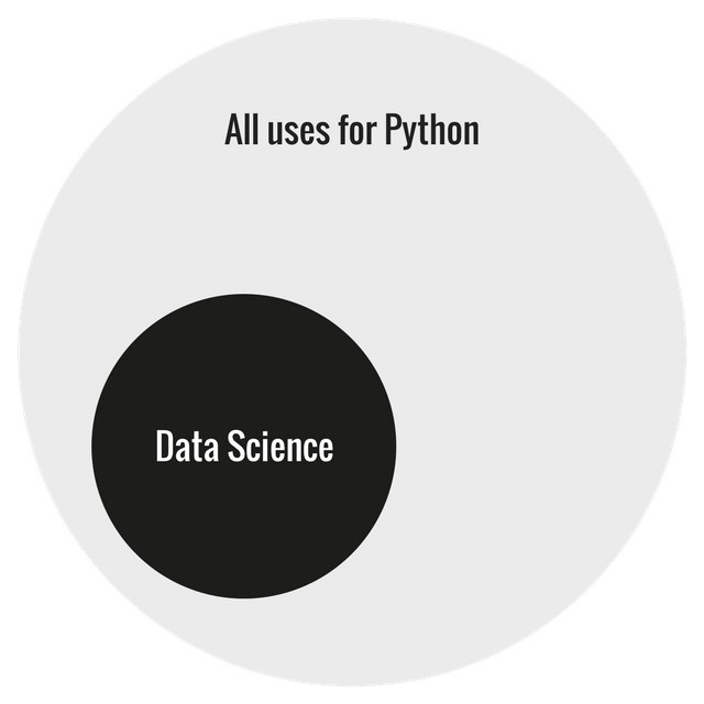 Beginner's Guide to Machine Learning with Python