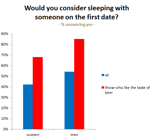 The Best Questions For A First Date The OkCupid Blog No matter their gender or orientation  beer lovers are     more likely to be okay with sleeping with someone they     ve just met