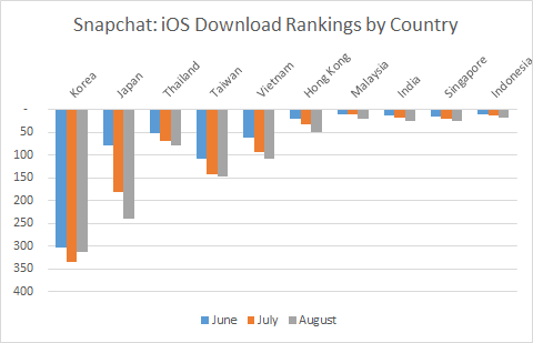 Snapchat vs Snow: Is Snow Still Winning in Asia?