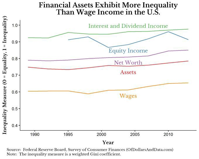 inequality-by-type