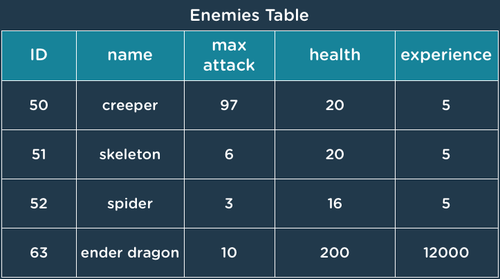 image of an entity data table