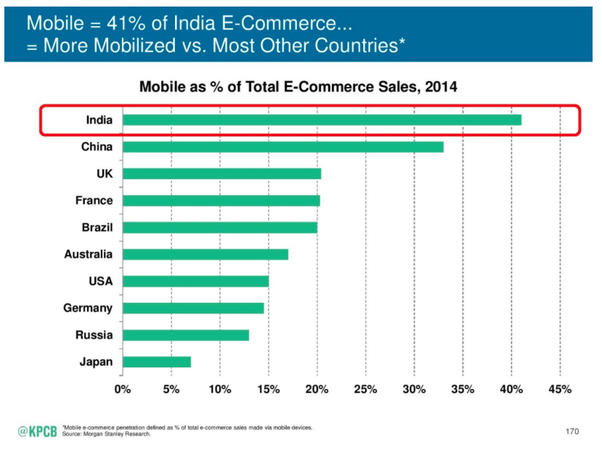 E-commerce report Mobile  usage in various country. Android App for OpenCart