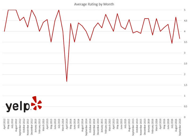 bacon-bacon-average-rating-by-month