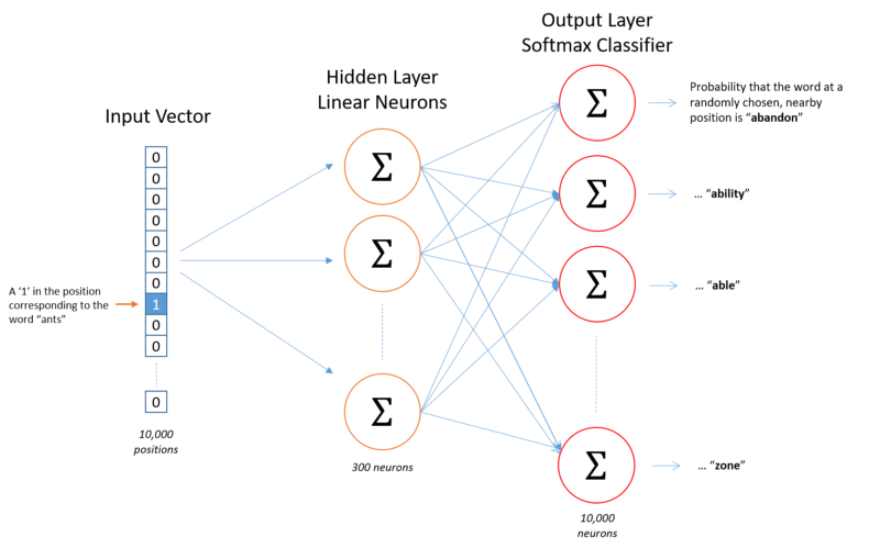 Extracting knowledge from knowledge graphs using Facebook