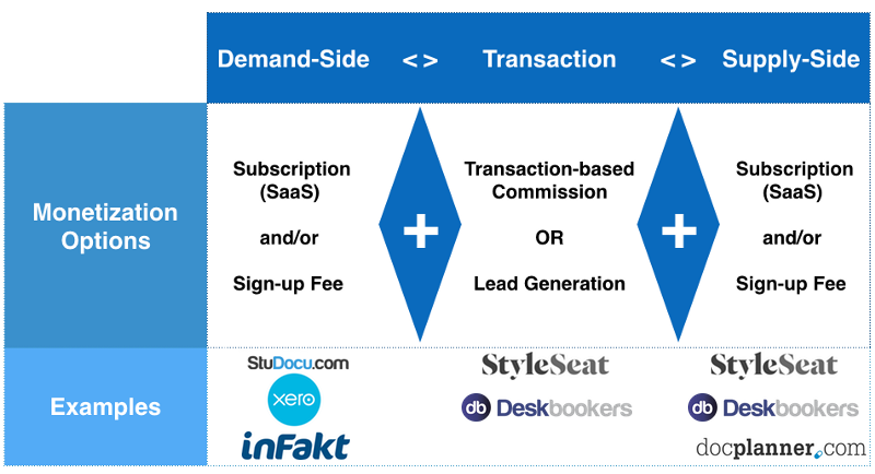 An Overview Of The Growing Saas Enabled Marketplace Ecosystem