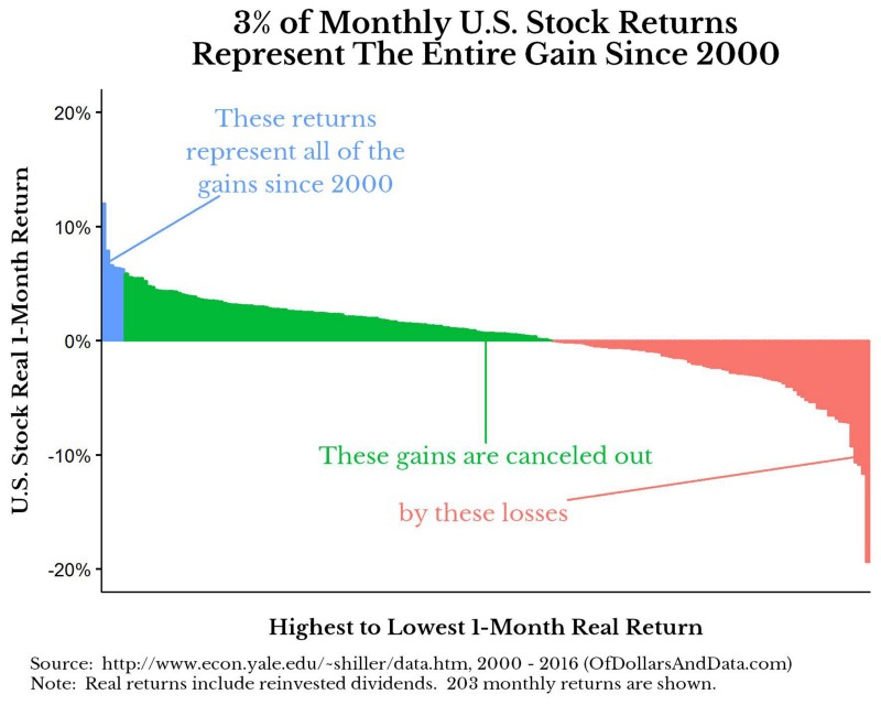 top-monthly-returns-2000