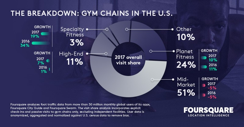 breakdown of growth for gym chains in the U.S. in 2017