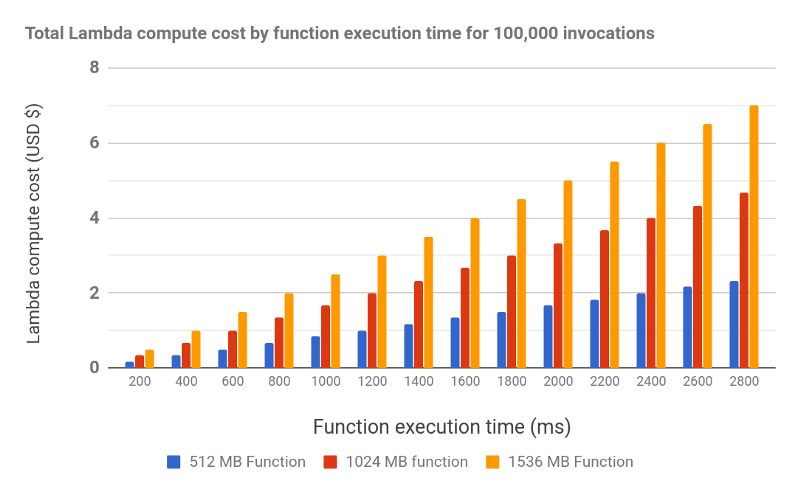 Current Lambda function pricing