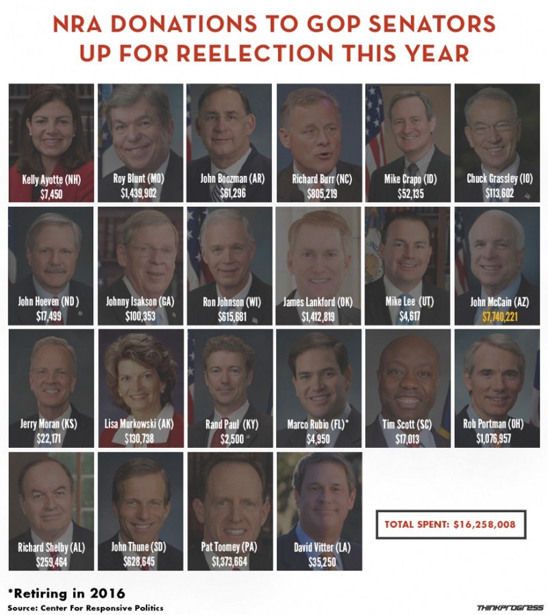 Background Checks Could Have Prevented Mass Shootings: These 23 GOP Senators Voted Against Background Checks
