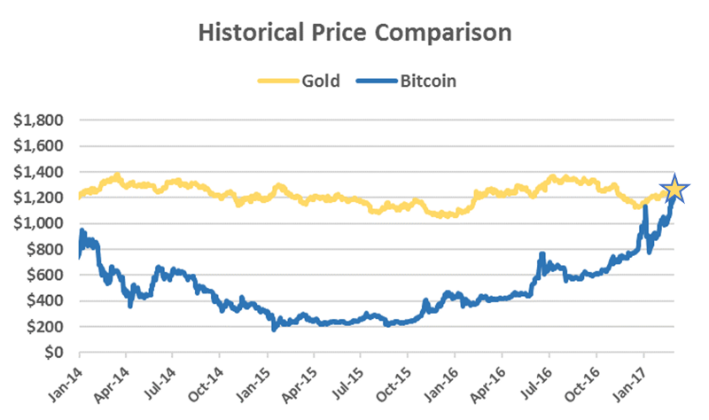Bitcoin Surpasses Gold Price