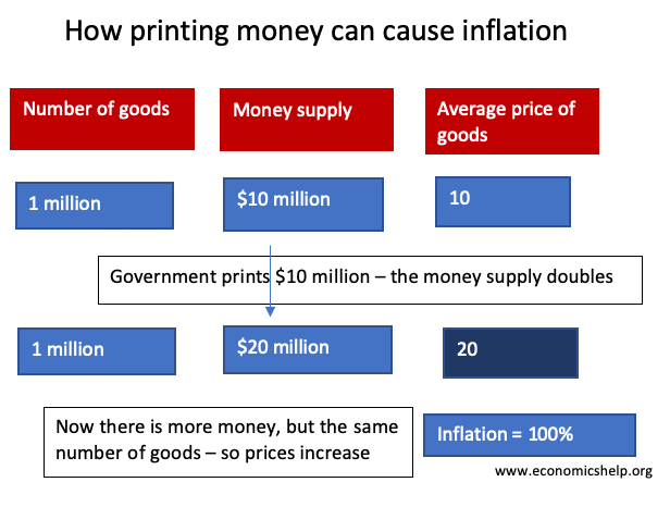 Inflation explained