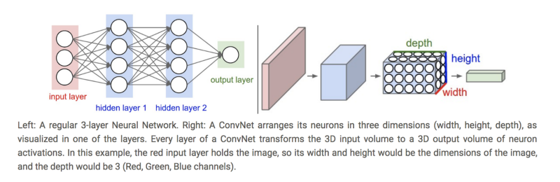 Implementing ResNet with MXNET Gluon and Comet ml for Image