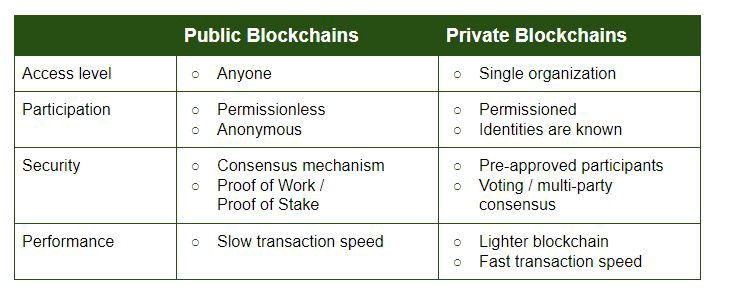 Differences between private and public blockchain
