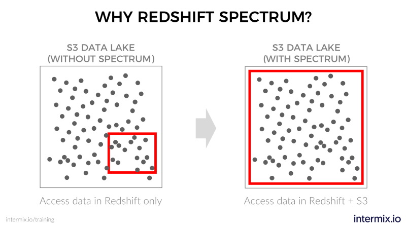 "How you can access your ""dark data"" with Amazon Redshift Spectrum"