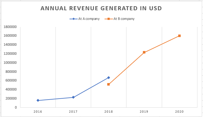 A line chart that shows yearly annual revenue generated by you.