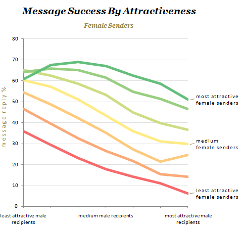 online-dating-success-stats