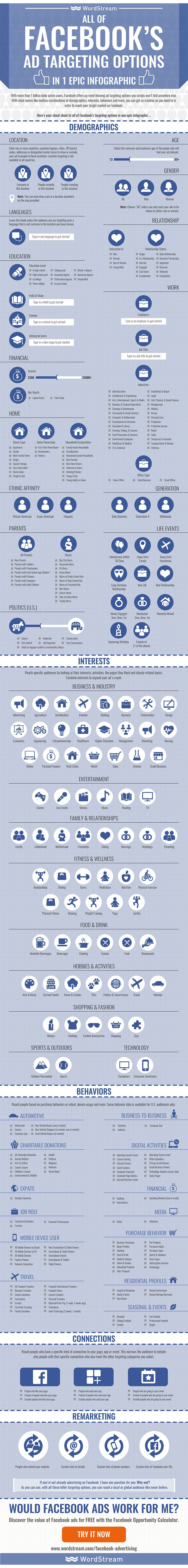 All of Facebook's Ad Targeting Options in One Epic Infographic